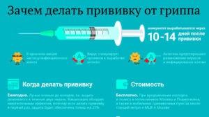 Подробно о прививке против гриппа
