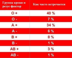 Частота встречаемости разных групп крови