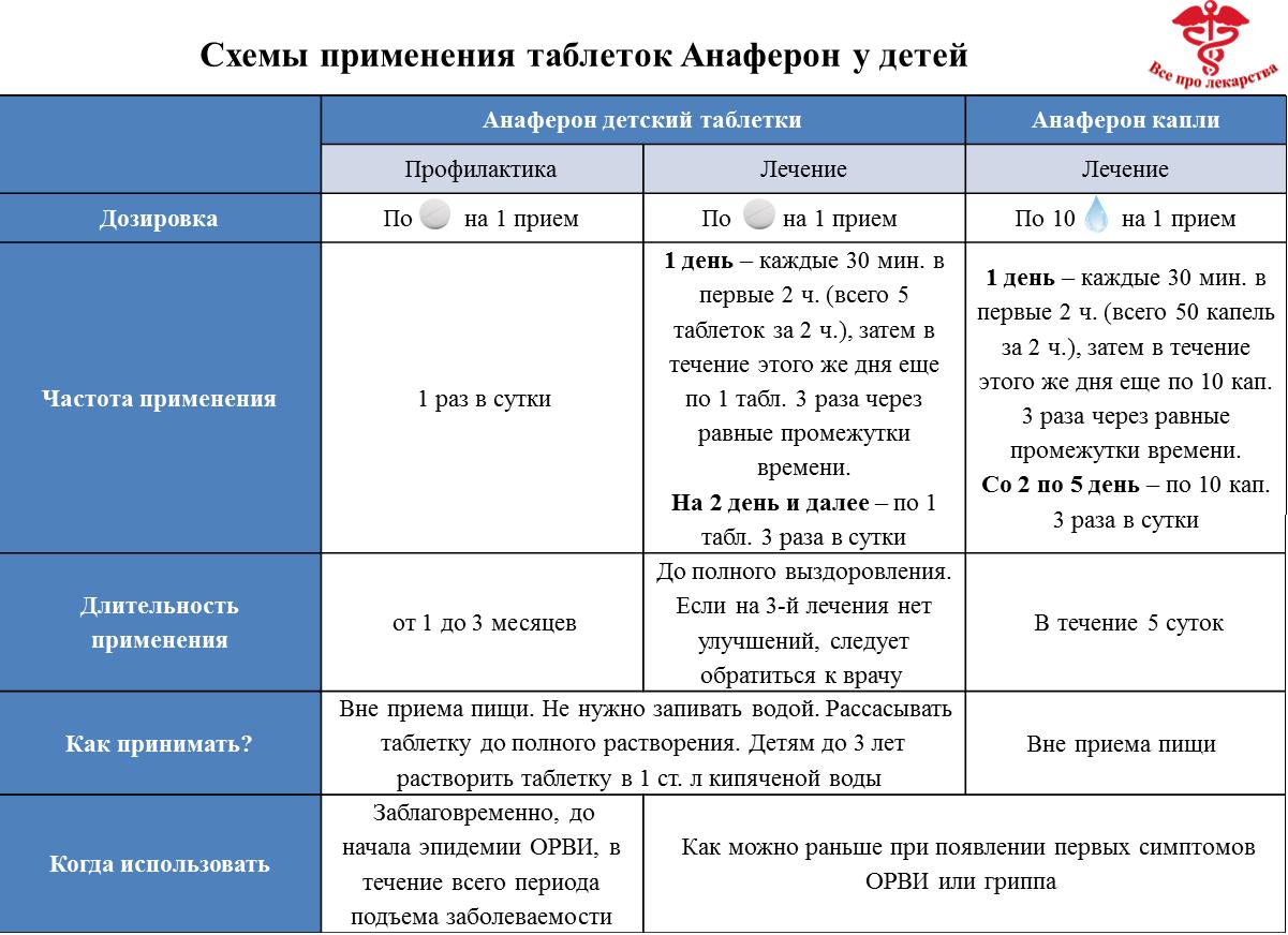 Применение Анаферона у детей