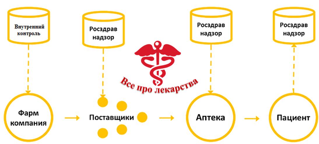 Путь лекарства к покупателю