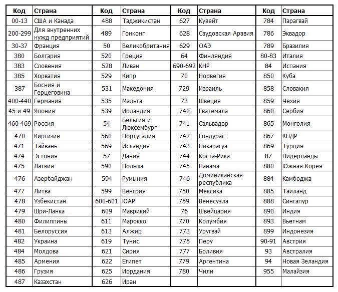 числовые обозначения разных стран в штрих-коде товара