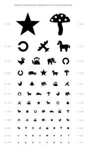 Таблица Орловой для оценки зрения у детей