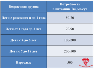 Нормы потребления холина для детей и взрослых