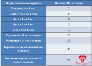 Нормы потребления никотиновой кислоты