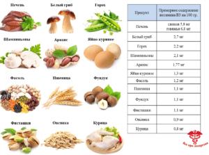 пищевые источники никотиновой кислоты