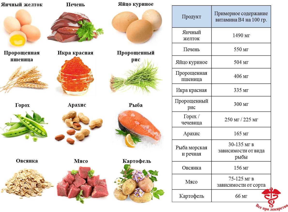Продукты богатые витамином В4