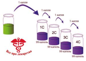 Потенции в гомеопатии
