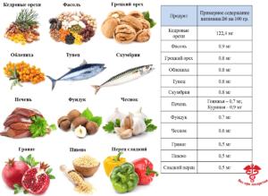 пищевые источники пиридоксина - витамина В6