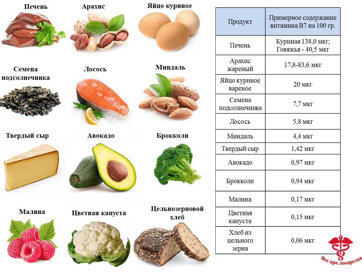 Пищевые продукты с максимальным содержанием биотина