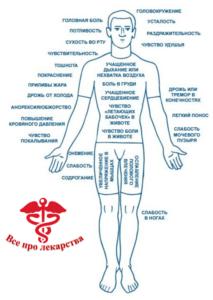 Физические симптомы заболеваний