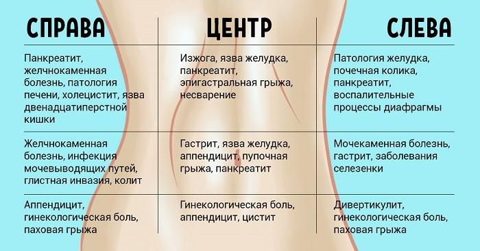 Карта болей живота