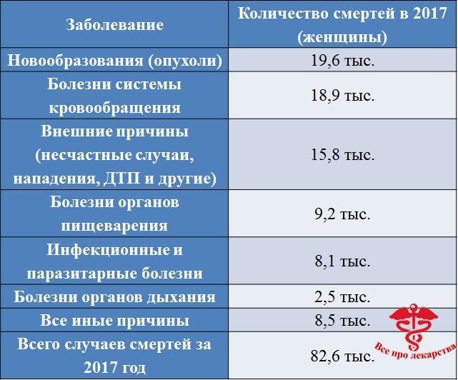 Причины смерти женщин в Рроссии 2017 год
