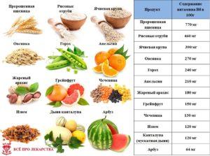 Продукты, богатые витамином В8