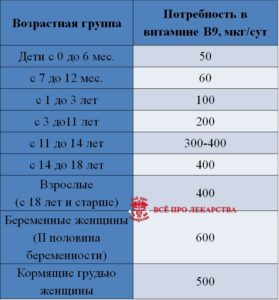 Норма потребления фолиевой кислоты