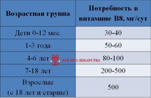 Норма потребления инозитоа для детей и взрослых