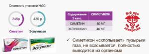 Сравнение цены Эспумизана и Симетина - аналога Эспумизана