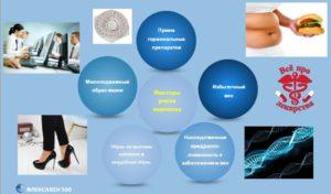 Факторы риска развития варикозного расширения вен