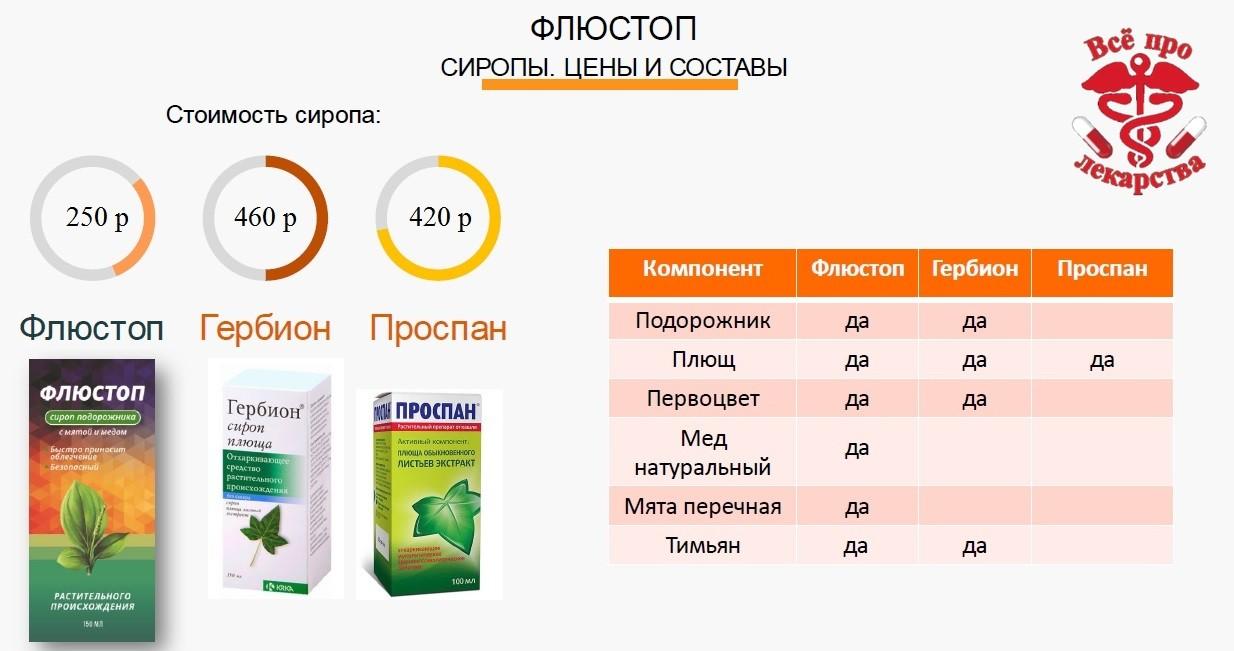 Сравнение цен и составов Флюстоп, Гербион и Проспан