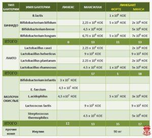 Сравнение линекс, линек форте, максилак, максилак бэби, линебакт форте и линебакт макси